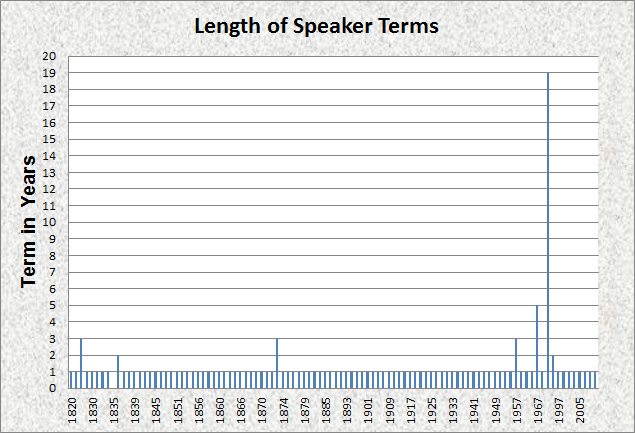 Us senate term length