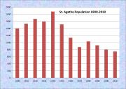 St. Agatha Population Chart 1900-2010