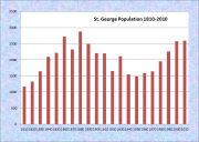 St. George Population Chart 1810-2010