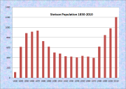 Stetson Population Chart 1830-2010vStaetson Population Chart 1830-2010