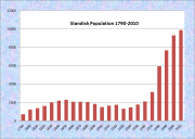 Standish Population Chart 1790-2010