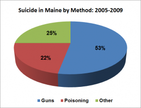 Suicide by Method 2005 -2009
