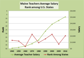Average Maine Teacher Salaries