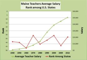 Average Maine Teacher Salaries