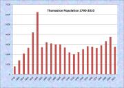 Thomaston Population Chart 1790-2010