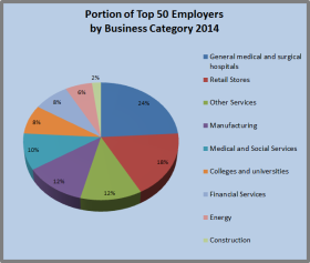 Top 50 Employers 2014
