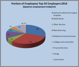 Top 50 Employment 2014