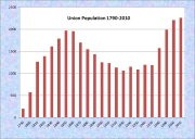 Union Population Chart 1790-2010