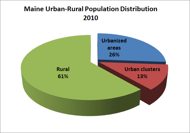 Maine Urban-Rural Population 2010