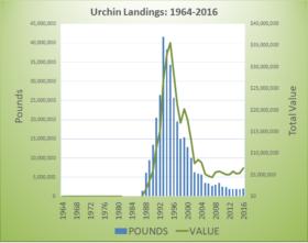 Urchin Landings 1964-2016