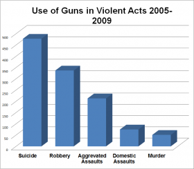 Use of Guns Violent Acts 2005-2009