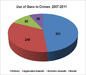 Use of Guns in Crimes 2007-2011