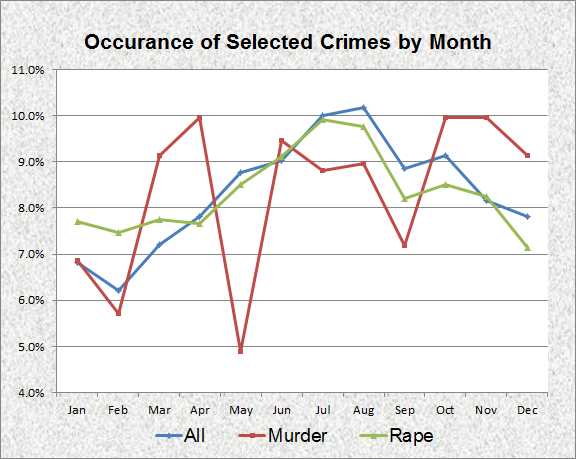 Violent Crime by Month 1994-2011