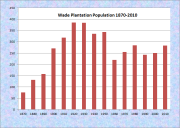 Wade Population Chart 1870-2010