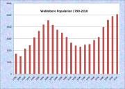 Waldoboro Population Chart 1790-2010