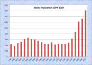 Wales Population Chart 1790-2010