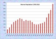 Waltham Population Chart 1840-2010
