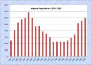 Wayne Population Chart 1800-2010