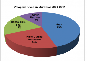 Weapons Used in Murders 2006-2011