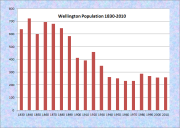 Wellington Population Chart 1830-2010