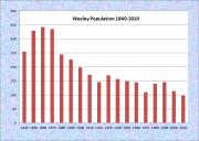 Wesley Population Chart 1840-2010
