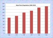 West Paris Population Chart 1960-2010