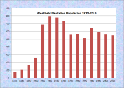 Westfield Plantation and Town Population Chart 1870-2010