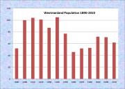 Westmanland Population Chart 1890-2010