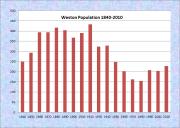 Weston Population Chart 1840-2010