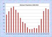 Westport Population Chart 1830-2010