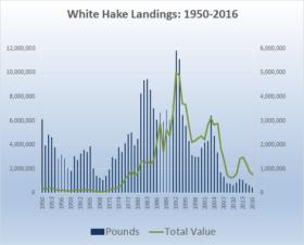 White Hake Landings 1950-2016