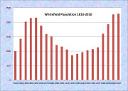 Whitefield Population Chart 1810-2010