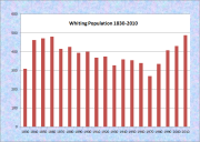 Whiting Population Chart 1830-2010