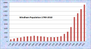 Windham Population Chart 1790-2010