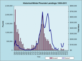 Winter Flounder Landings 1950-2011