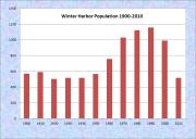 Winter Harbor Population Chart 1900-2010