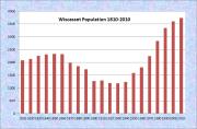 Winthrop Population Chart 1790-2010