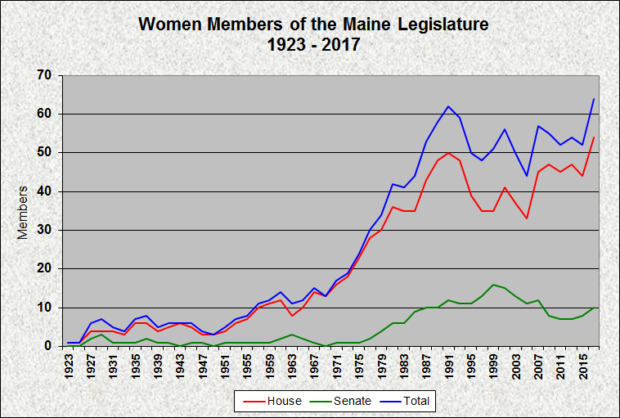 Women Legislators 1923-1917