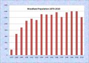 Woodland Population Chart 1870-2010
