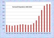 Yarmouth Population Chart 1850-2010