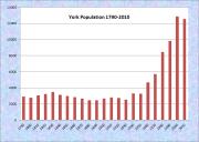 York Population Chart 1790-2010