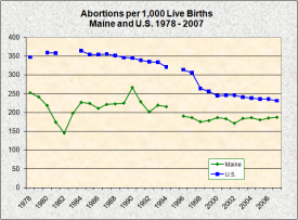 Abortions per 1,000 Live Births
