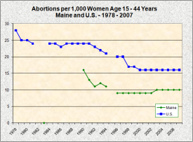 Abortions per 1,000 Women Age 15 - 44 Years