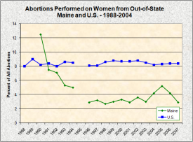 Abortions Performed on Women from Out-of-State
