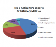 2010 Value of Agriculture Exports