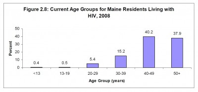 Chart: Age Groups for Mainers Living with HIV in 2008