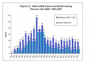 Chart: Diagnoses of and Deaths from AIDS 1984-2008