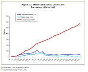 Chart: Prevalence of AIDS, Diagnoses, and Deaths 1984-2008