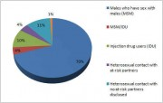 Chart: Mode of Transmission of HIV in Men