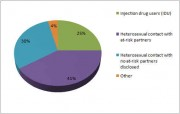 Chart: Mode of Transmission of HIV in Women